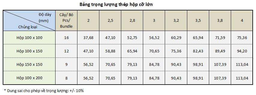 Bảng tra khối lượng riêng, trọng lượng riêng của thép